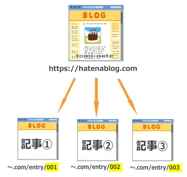 カスタムURLの図・ブログ記事