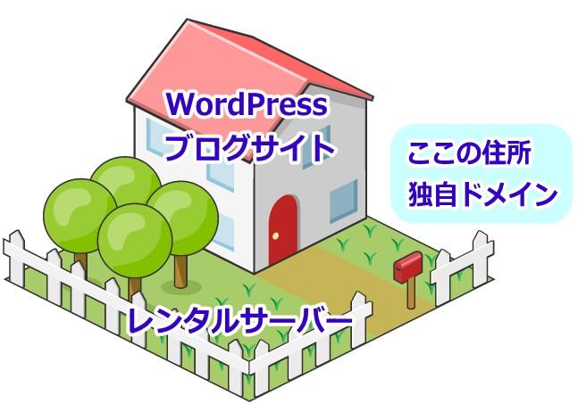 WordPressとサーバーの関係